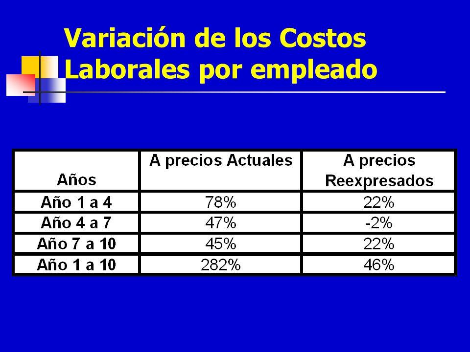 Variación de los Costos Laborales por empleado