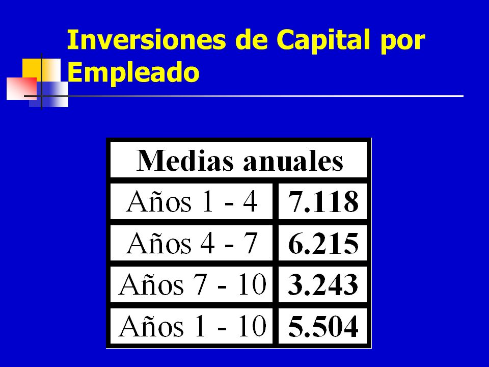 Inversiones de Capital por Empleado