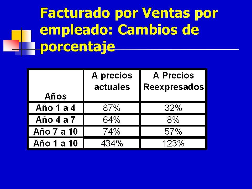 Facturado por Ventas por empleado: Cambios de porcentaje