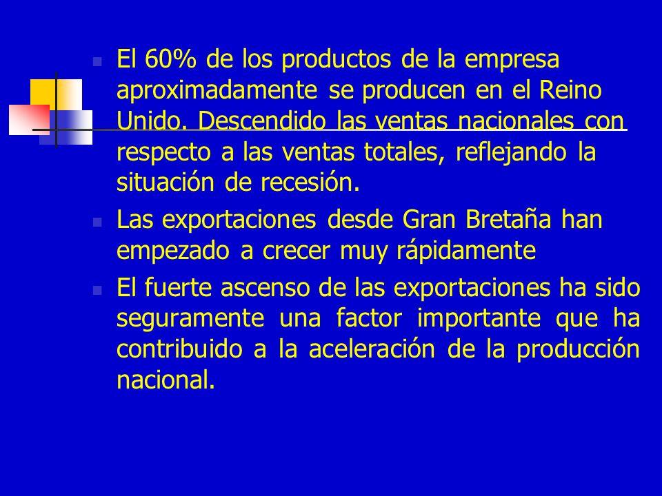 El 60% de los productos de la empresa aproximadamente se producen en el Reino Unido. Descendido las ventas nacionales con respecto a las ventas totales, reflejando la situación de recesión.