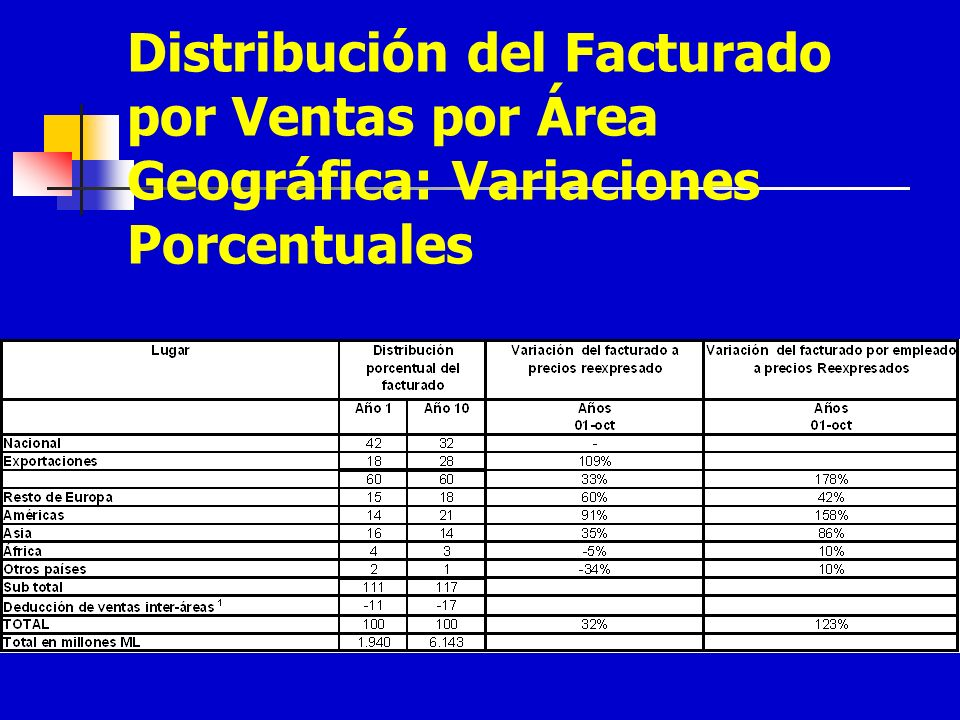 Distribución del Facturado por Ventas por Área Geográfica: Variaciones Porcentuales