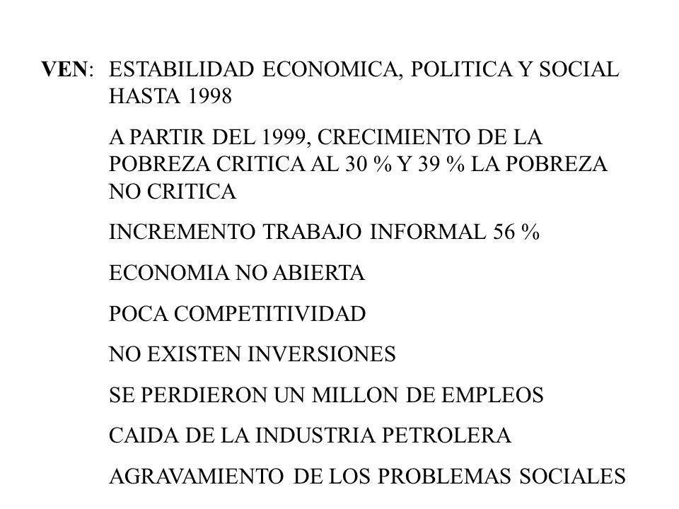 VEN: ESTABILIDAD ECONOMICA, POLITICA Y SOCIAL HASTA 1998