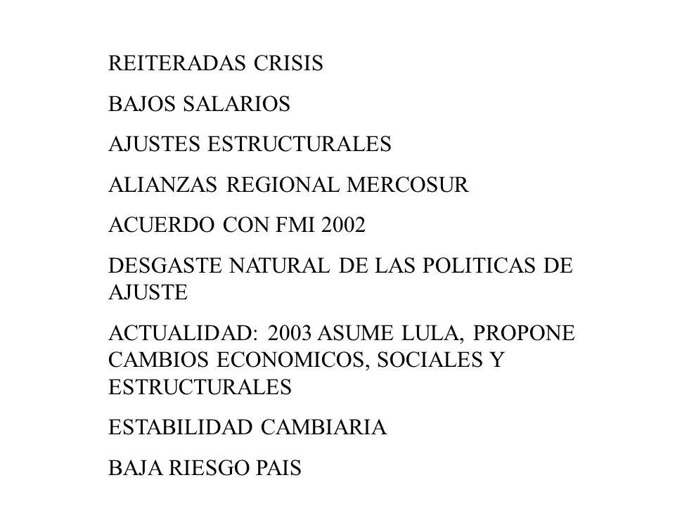 REITERADAS CRISIS BAJOS SALARIOS. AJUSTES ESTRUCTURALES. ALIANZAS REGIONAL MERCOSUR. ACUERDO CON FMI 2002.
