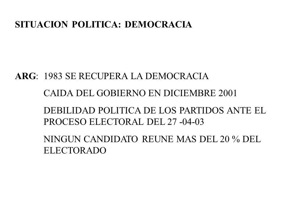 SITUACION POLITICA: DEMOCRACIA