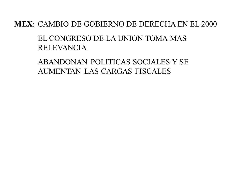 MEX: CAMBIO DE GOBIERNO DE DERECHA EN EL 2000
