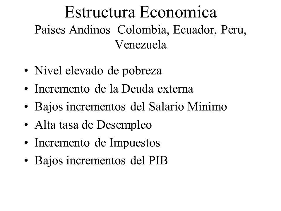 Estructura Economica Paises Andinos Colombia, Ecuador, Peru, Venezuela