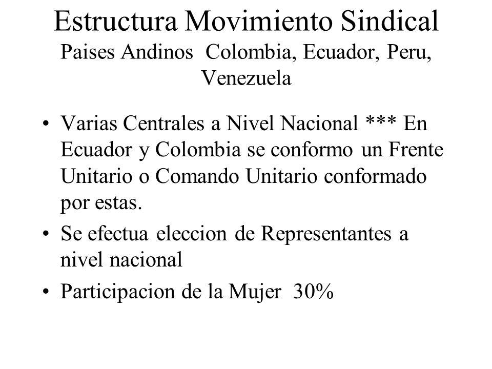 Estructura Movimiento Sindical Paises Andinos Colombia, Ecuador, Peru, Venezuela