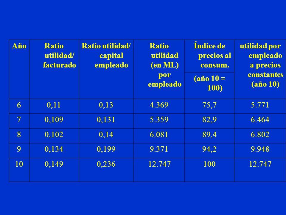Ratio utilidad/ facturado Ratio utilidad/ capital empleado