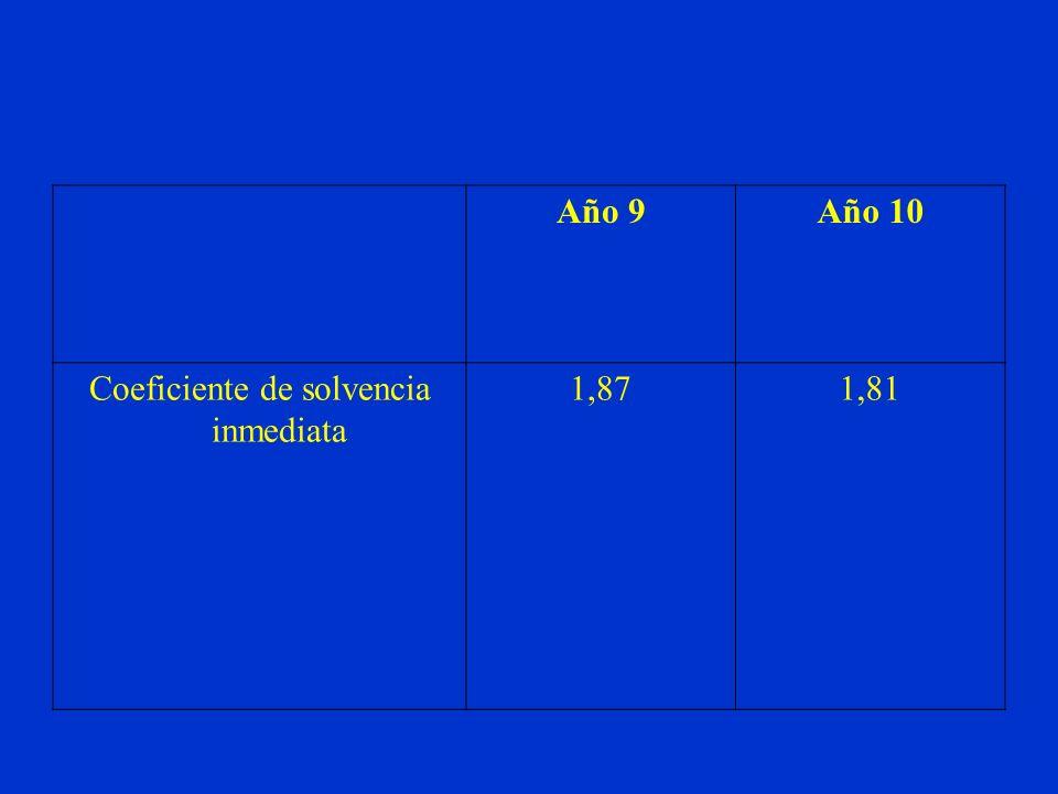 Coeficiente de solvencia inmediata