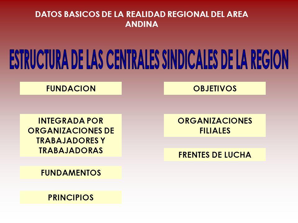 ESTRUCTURA DE LAS CENTRALES SINDICALES DE LA REGION