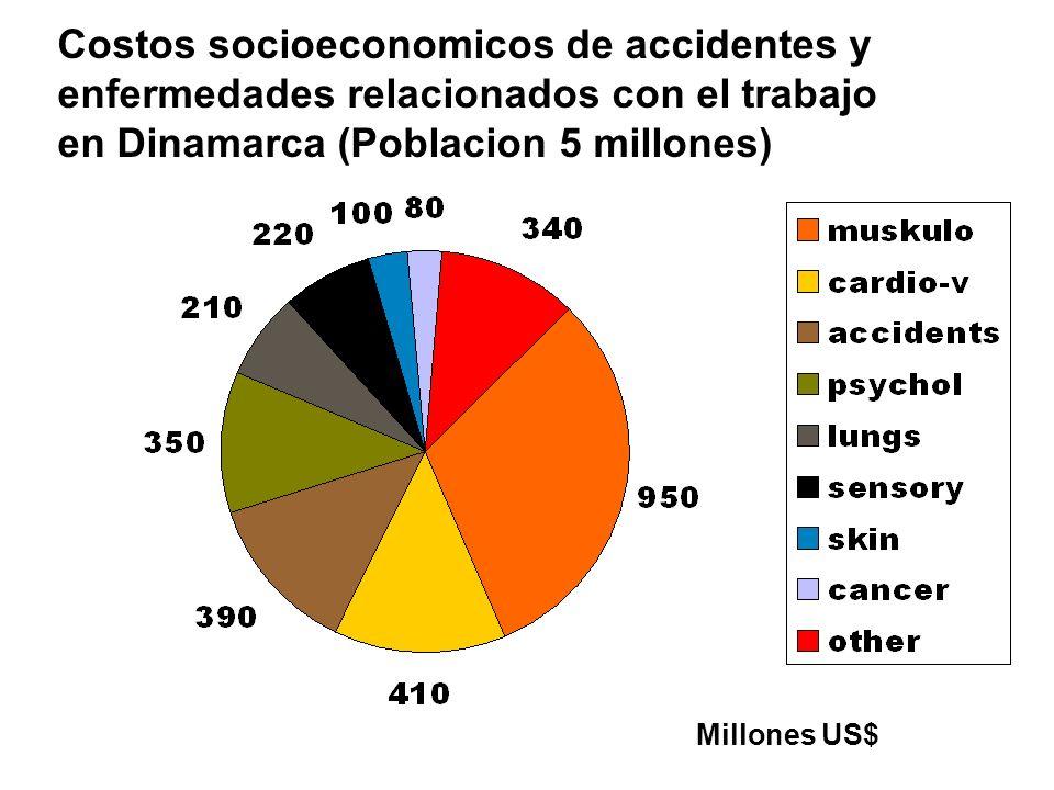 Costos socioeconomicos de accidentes y enfermedades relacionados con el trabajo en Dinamarca (Poblacion 5 millones)
