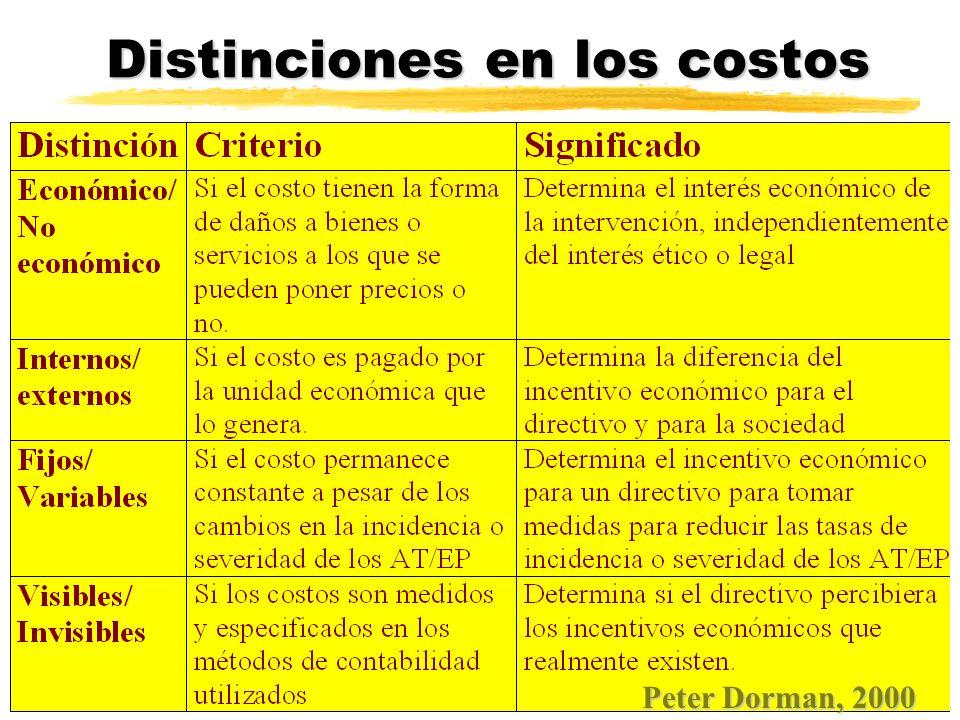 Distinciones en los costos