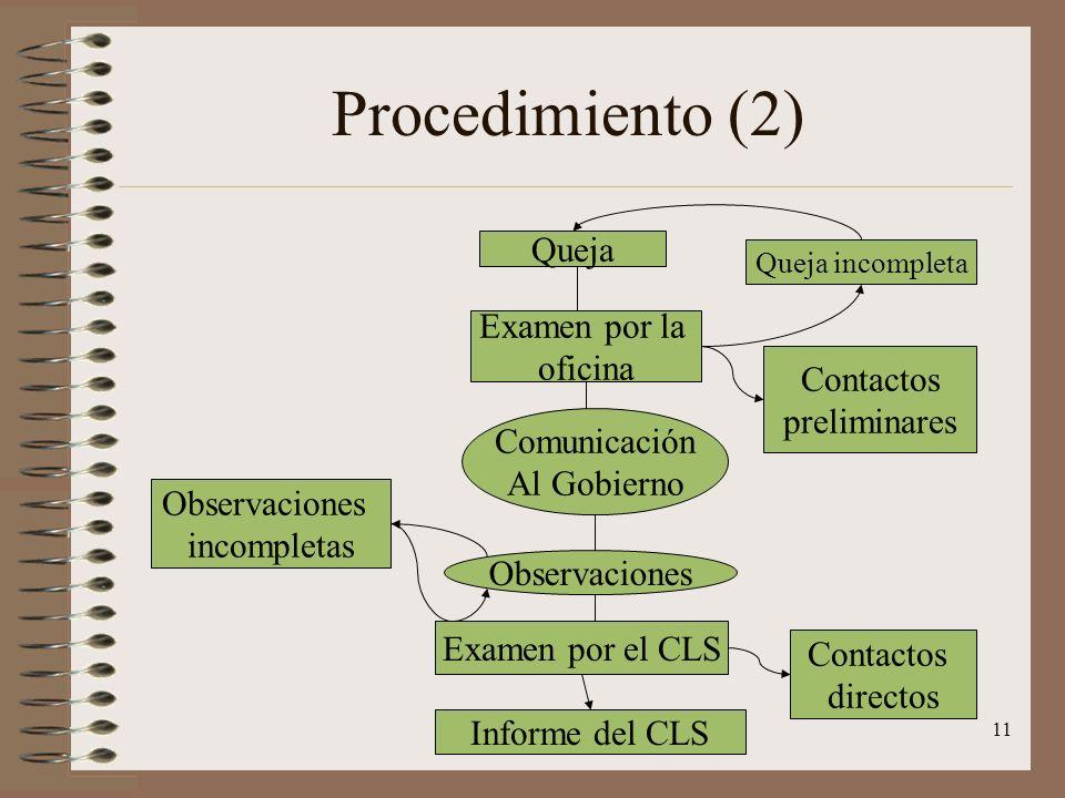 Procedimiento (2) Queja Examen por la oficina Contactos preliminares