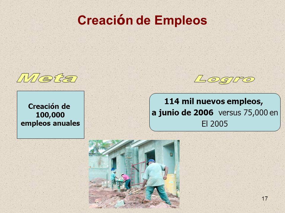 Meta Logro Creación de Empleos 114 mil nuevos empleos,