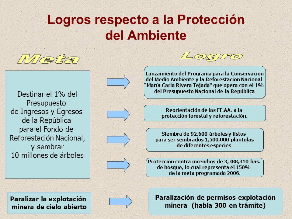 Logros respecto a la Protección del Ambiente