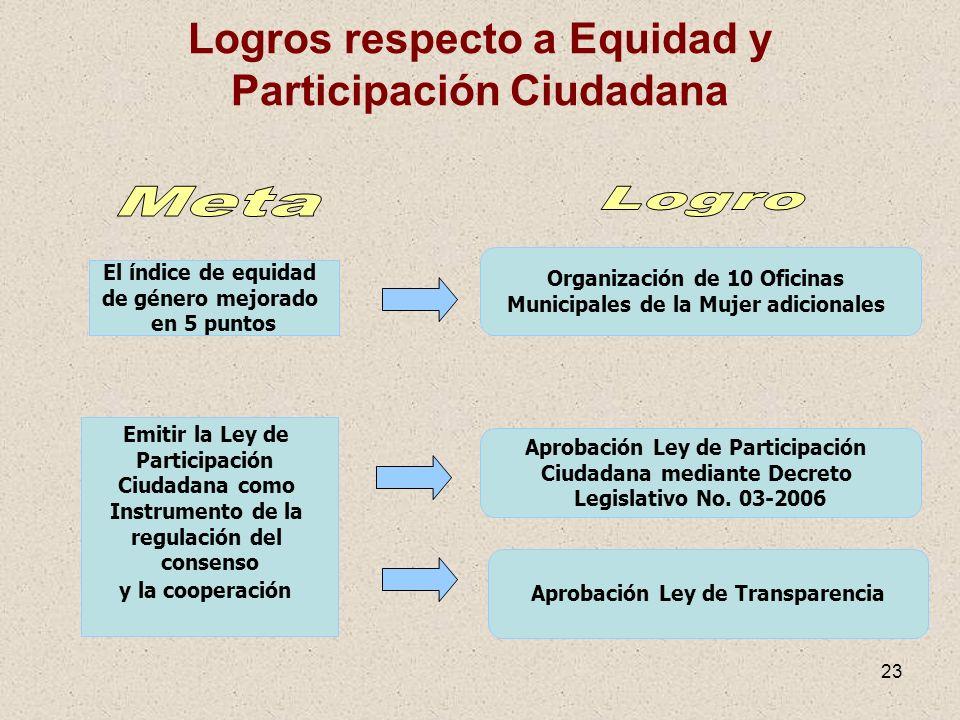 Logros respecto a Equidad y Participación Ciudadana