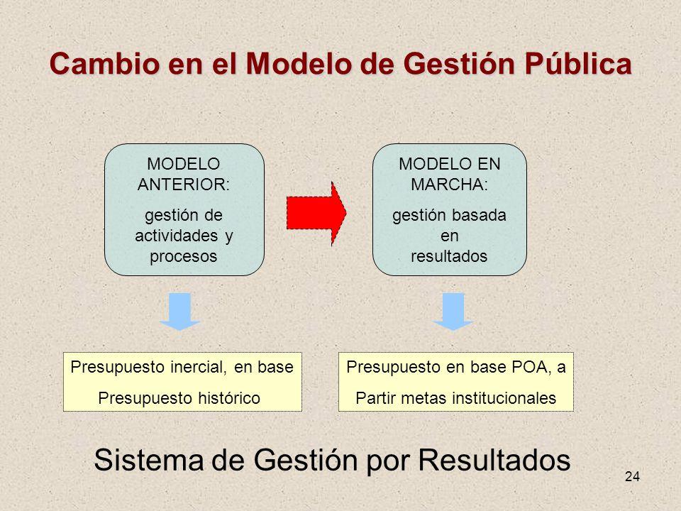 Cambio en el Modelo de Gestión Pública