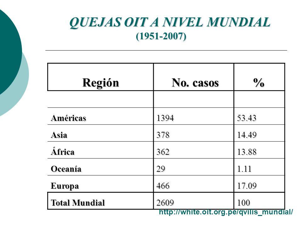 QUEJAS OIT A NIVEL MUNDIAL (1951-2007)