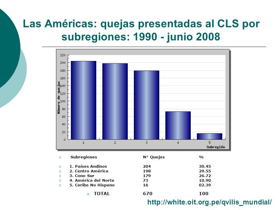Las Américas: quejas presentadas al CLS por subregiones: 1990 - junio 2008