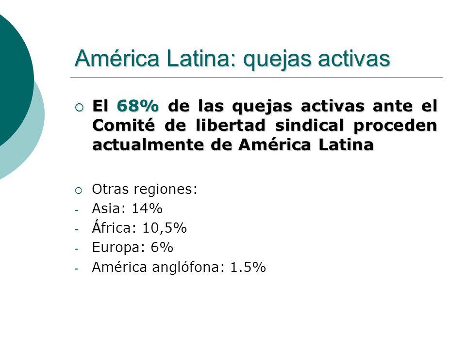 América Latina: quejas activas
