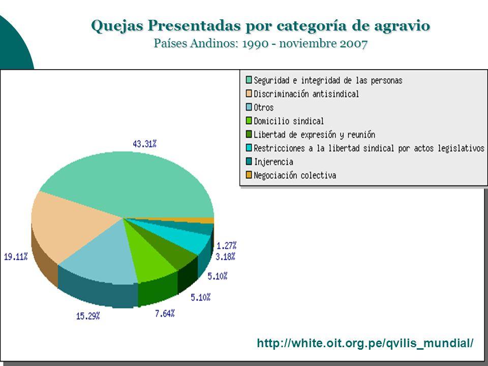 Quejas Presentadas por categoría de agravio Países Andinos: 1990 - noviembre 2007