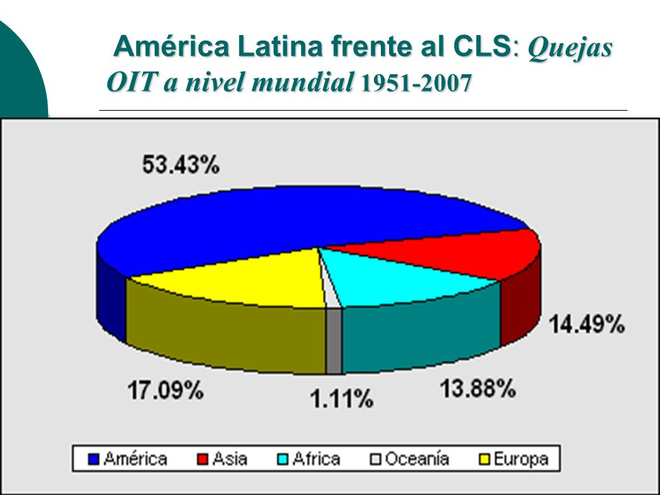 América Latina frente al CLS: Quejas OIT a nivel mundial 1951-2007