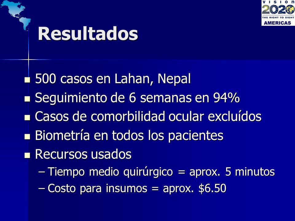 Resultados 500 casos en Lahan, Nepal Seguimiento de 6 semanas en 94%
