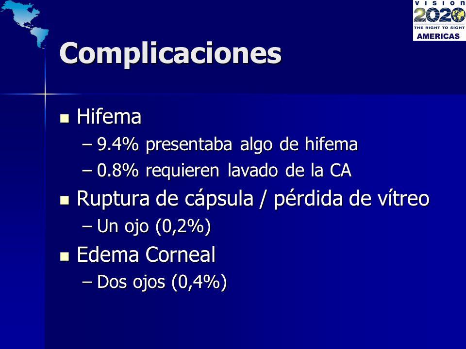 Complicaciones Hifema Ruptura de cápsula / pérdida de vítreo