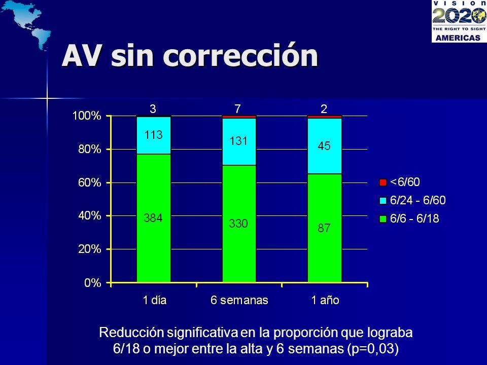 AV sin corrección Reducción significativa en la proporción que lograba