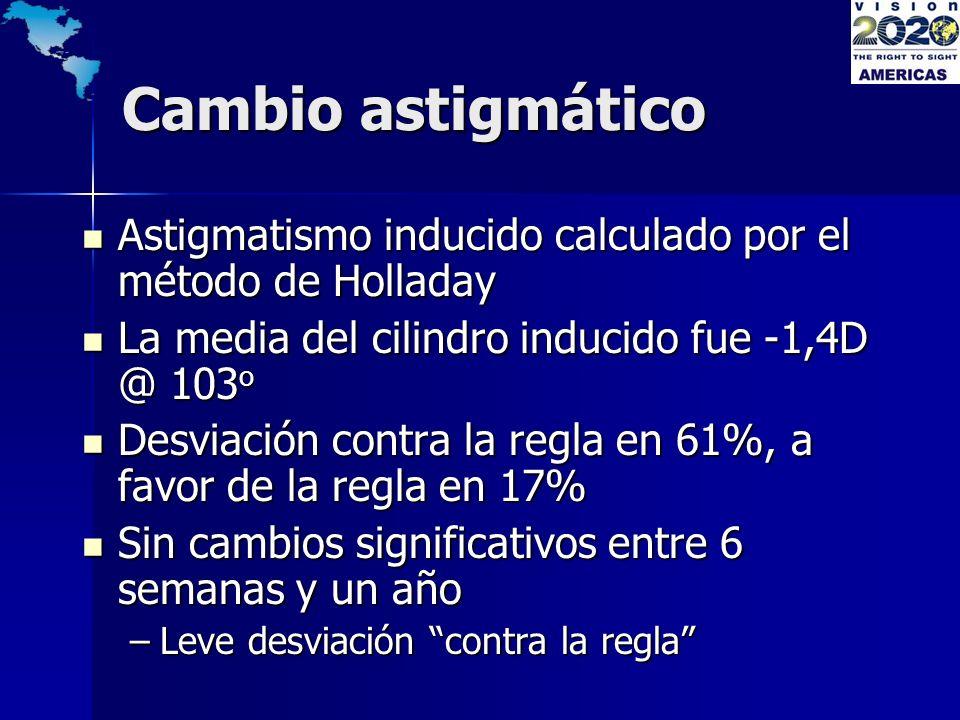 Cambio astigmático Astigmatismo inducido calculado por el método de Holladay. La media del cilindro inducido fue -1,4D @ 103o.
