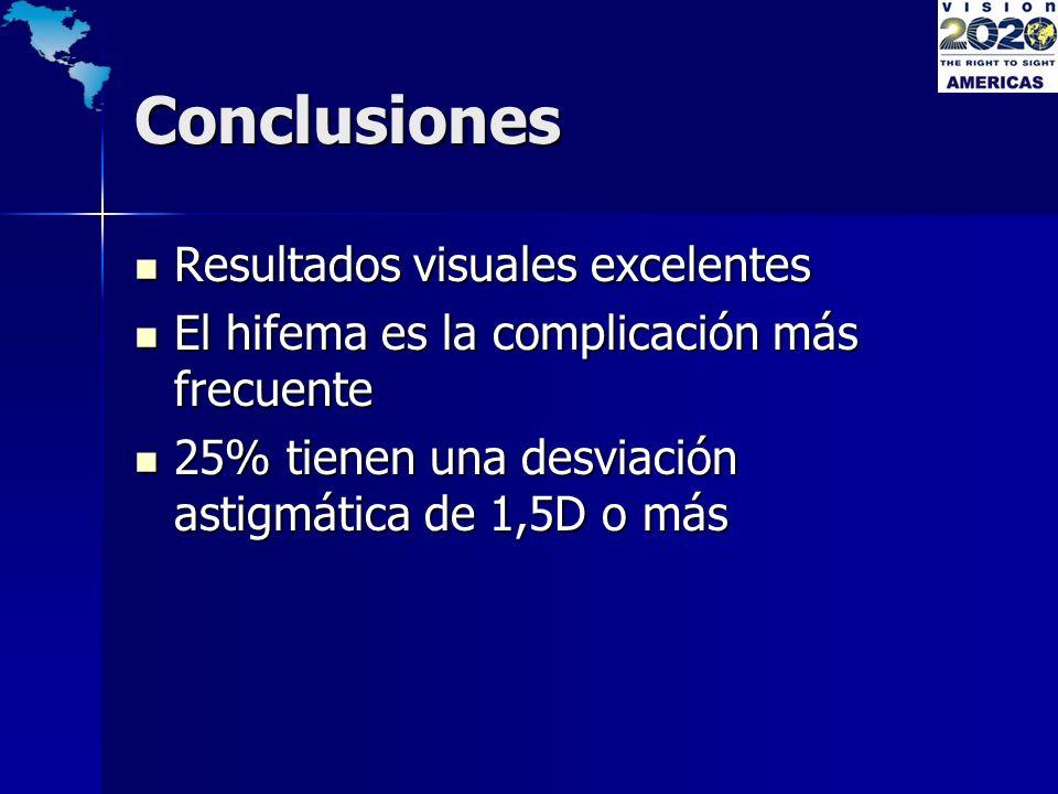 Conclusiones Resultados visuales excelentes