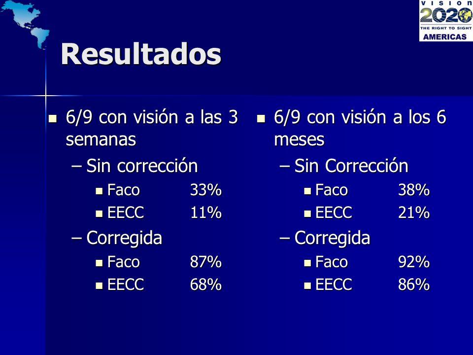 Resultados 6/9 con visión a las 3 semanas Sin corrección Corregida