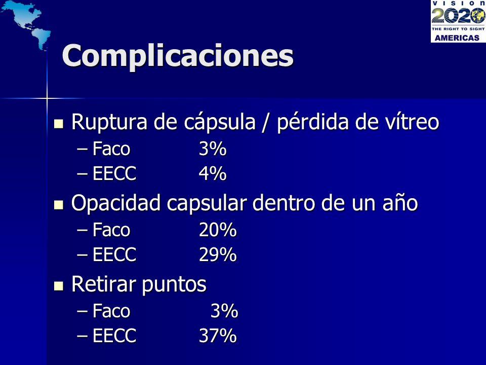 Complicaciones Ruptura de cápsula / pérdida de vítreo