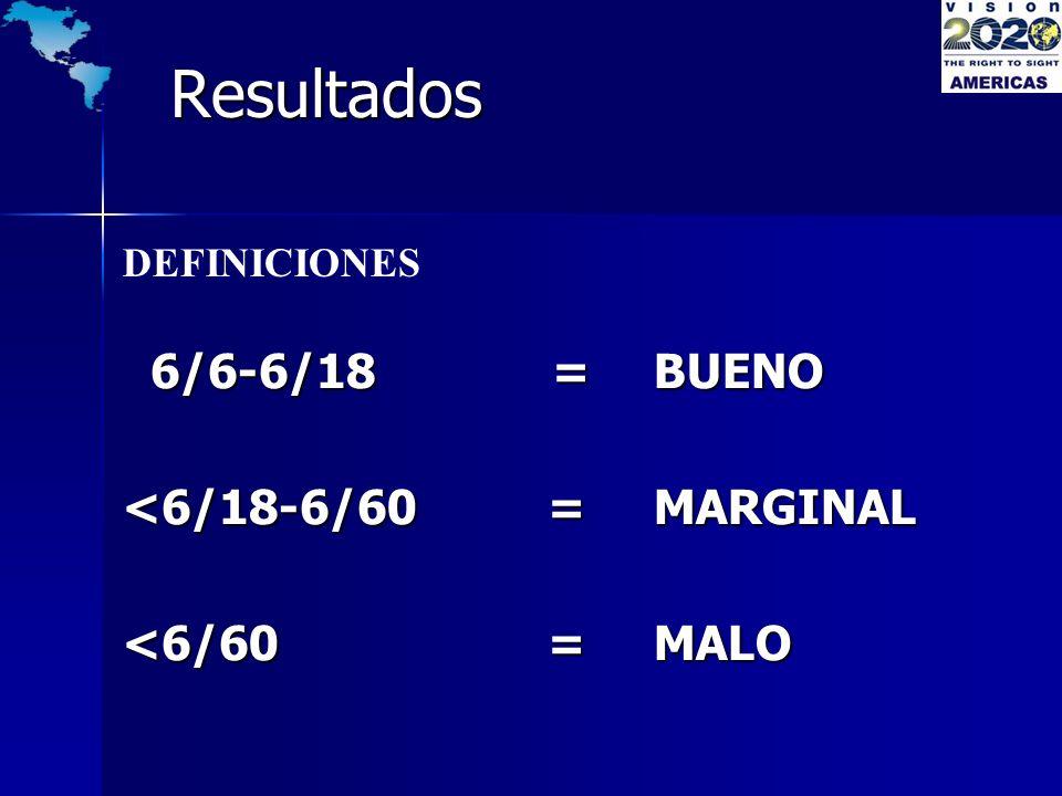 Resultados 6/6-6/18 = BUENO <6/18-6/60 = MARGINAL <6/60 = MALO