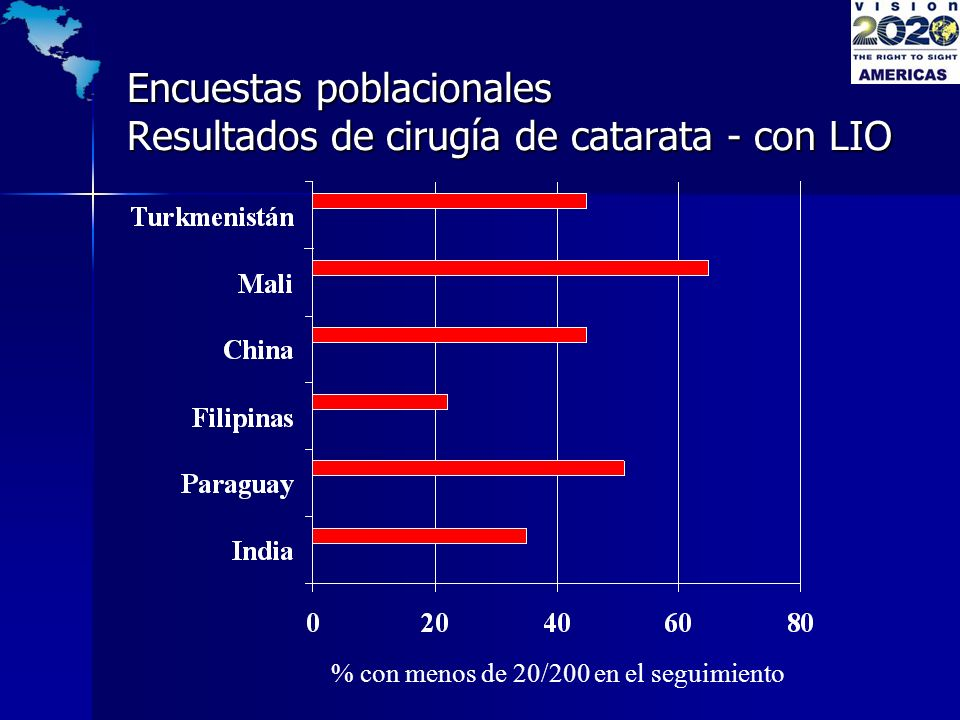 Encuestas poblacionales Resultados de cirugía de catarata - con LIO