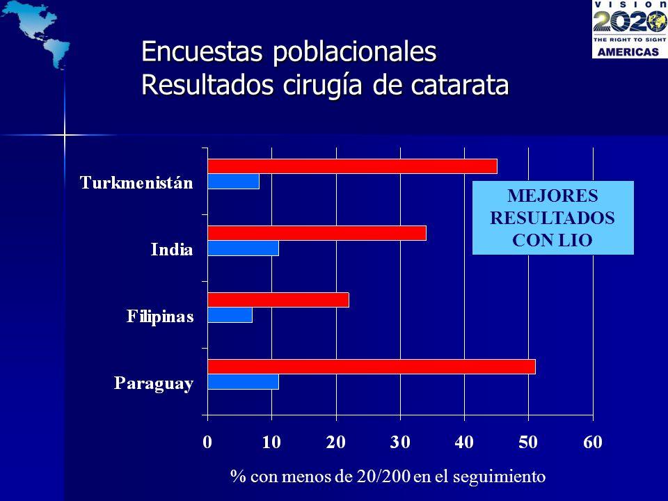 Encuestas poblacionales Resultados cirugía de catarata