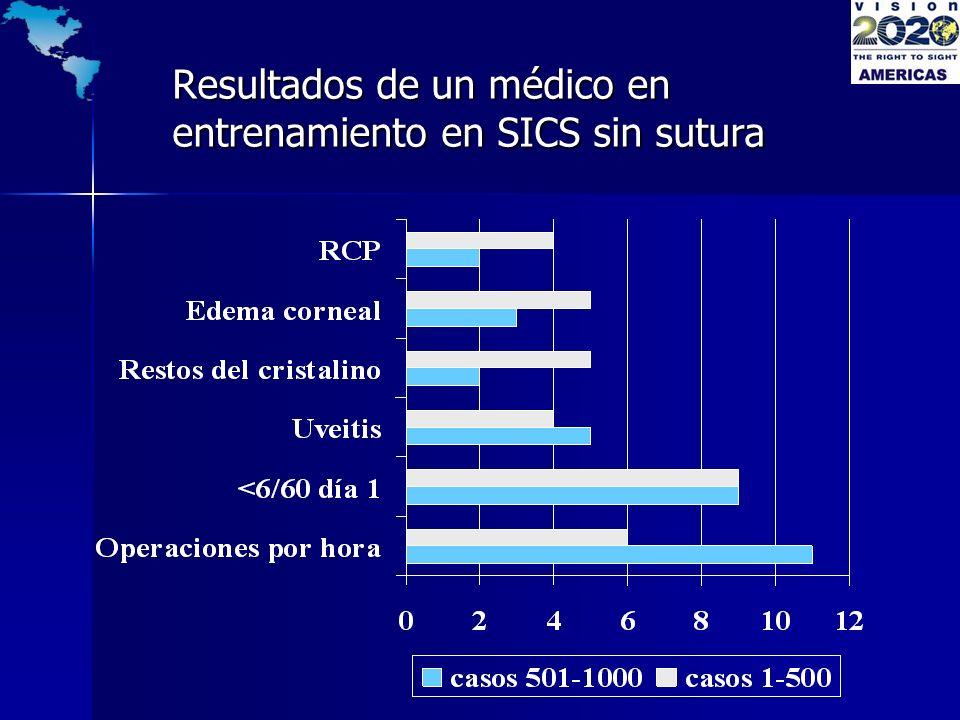 Resultados de un médico en entrenamiento en SICS sin sutura