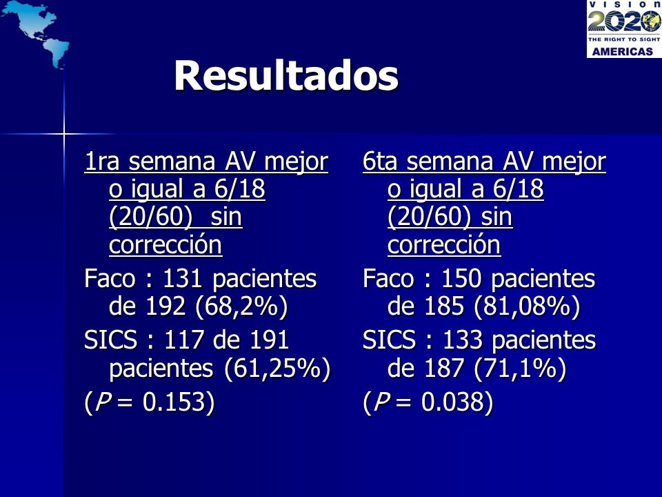Resultados 1ra semana AV mejor o igual a 6/18 (20/60) sin corrección
