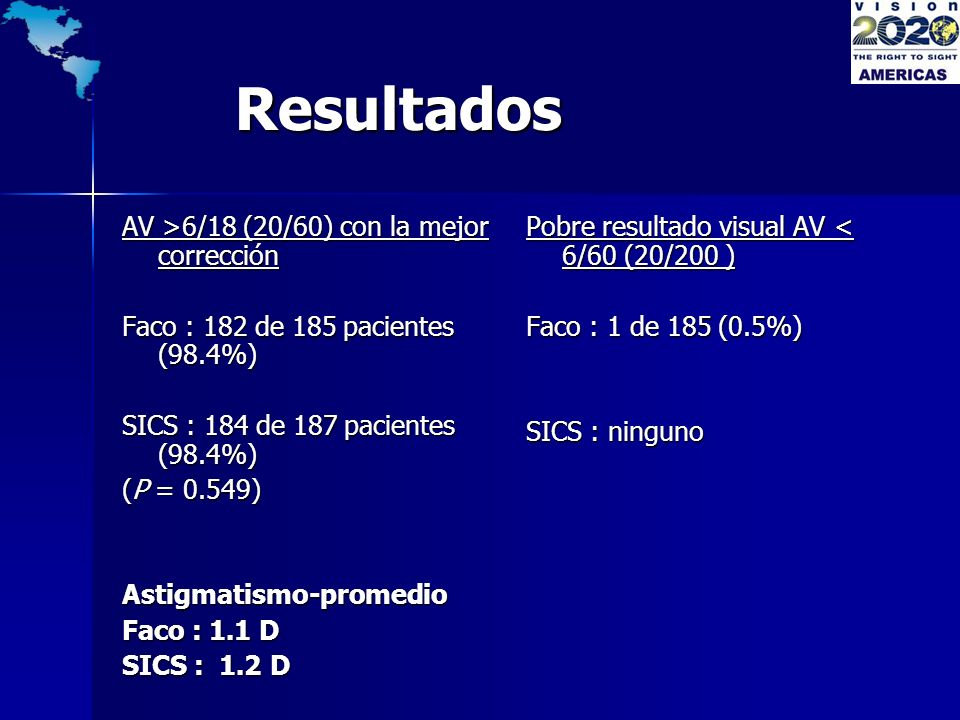 Resultados AV >6/18 (20/60) con la mejor corrección