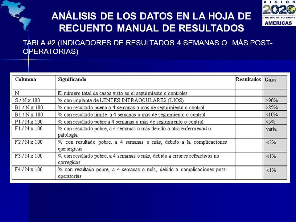 ANÁLISIS DE LOS DATOS EN LA HOJA DE RECUENTO MANUAL DE RESULTADOS