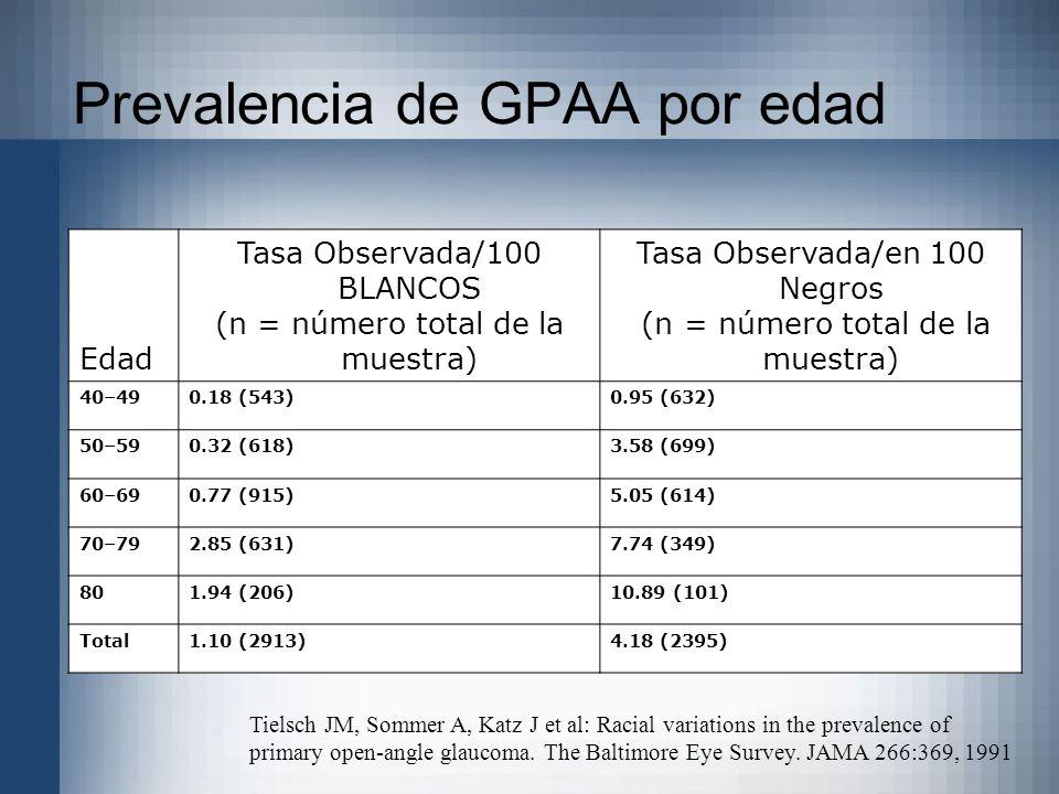 Prevalencia de GPAA por edad