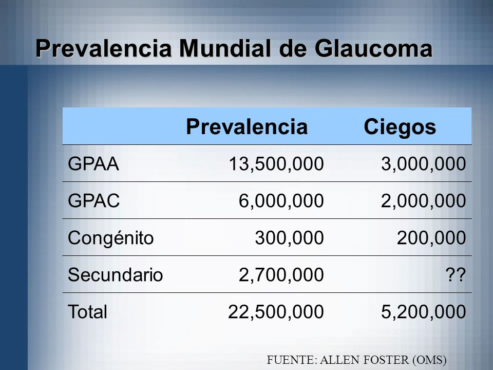 Prevalencia Mundial de Glaucoma