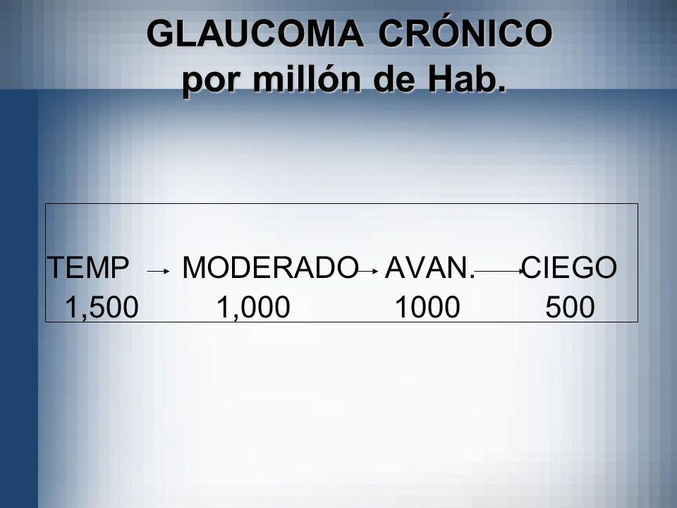 GLAUCOMA CRÓNICO por millón de Hab.