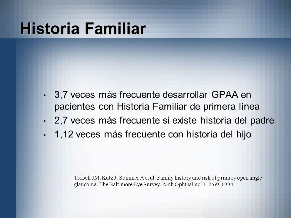 Historia Familiar 3,7 veces más frecuente desarrollar GPAA en pacientes con Historia Familiar de primera línea.