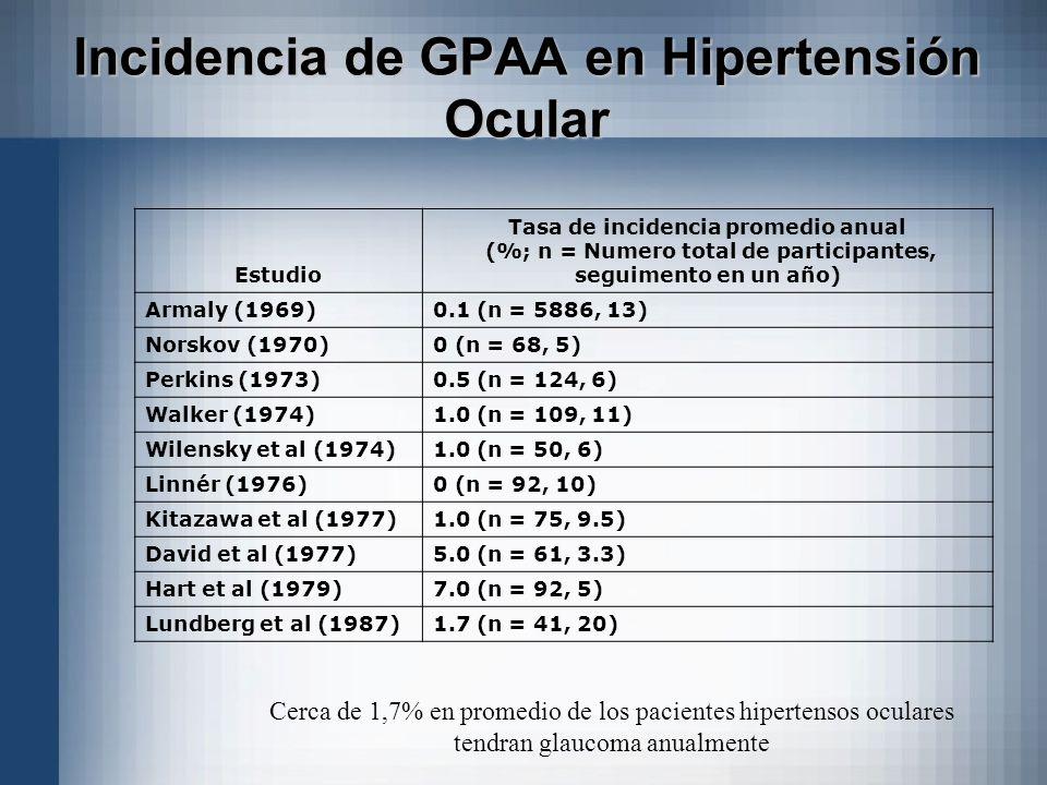 Incidencia de GPAA en Hipertensión Ocular