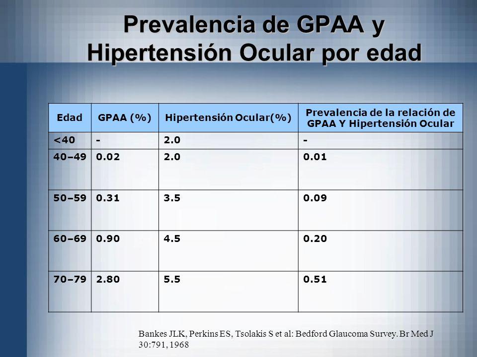 Prevalencia de GPAA y Hipertensión Ocular por edad