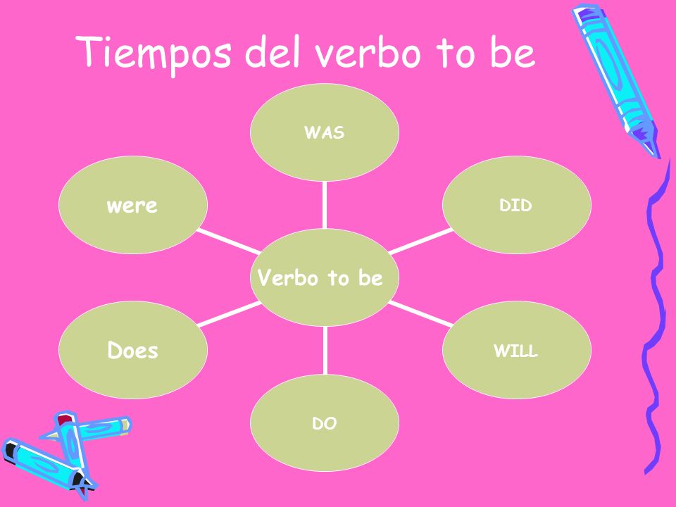 Tiempos del verbo to be