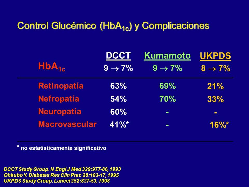 Control Glucémico (HbA1c) y Complicaciones