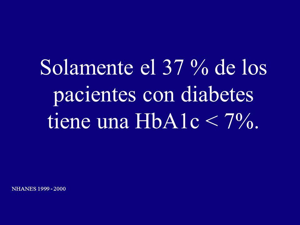 Solamente el 37 % de los pacientes con diabetes tiene una HbA1c < 7%.