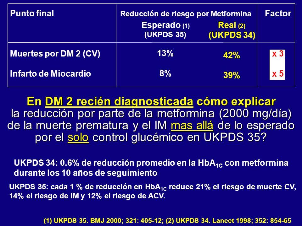 Reducción de riesgo por Metformina